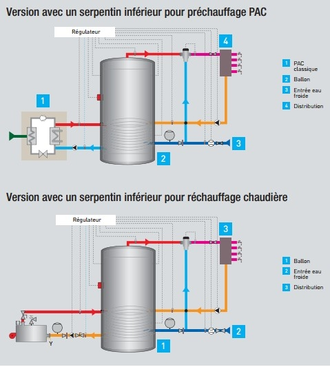 BALLON EAU CHAUDE SANITAIRE : BALLON PREPARATEUR ECS SERPENTIN SIMPLE ou DOUBLE : LACAZE ENERGIES